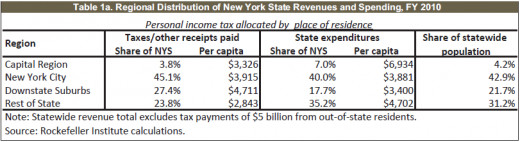 Regional distribution of New York State revenues and spending.