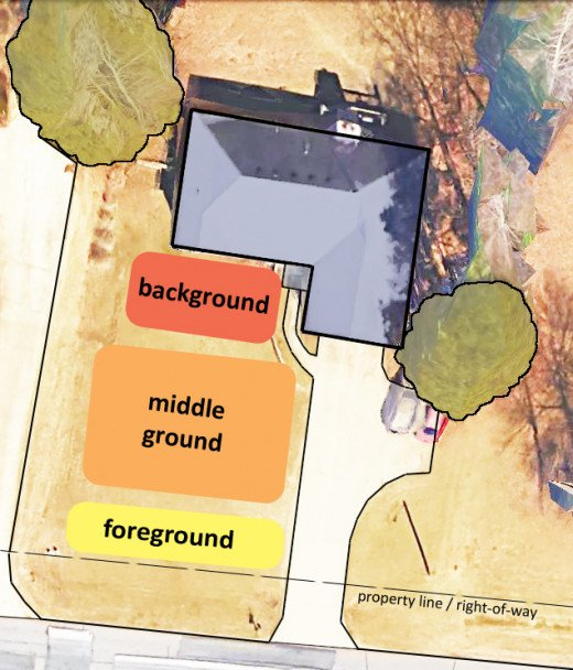 Front yard plan showing foreground, middleground and background zones