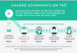 What is tsu? Is tsu a scam?