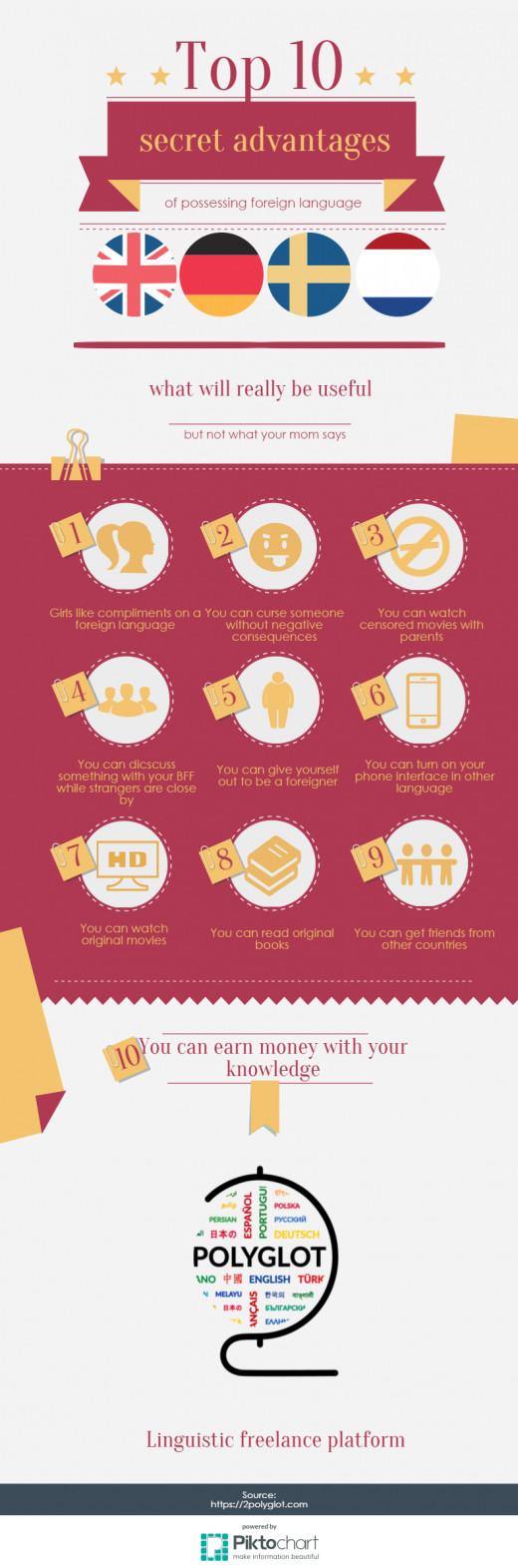 Hub infographic