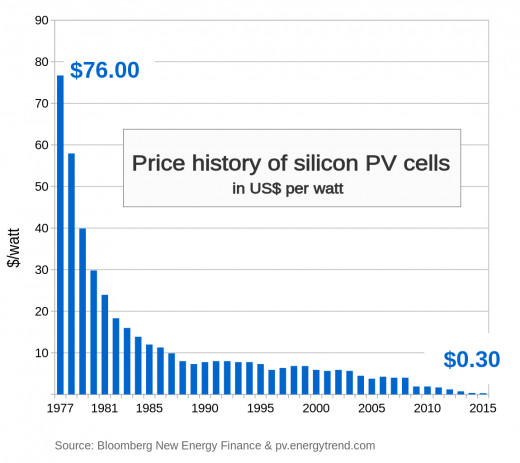 Solar is becoming ever more affordable.