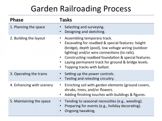 Our overview about building a train garden, which includes its ongoing attention.