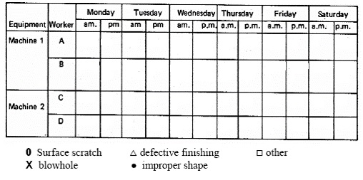 Typical Defect Cause Check Sheet