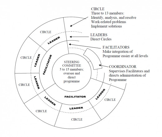 Composition of Quality Circles