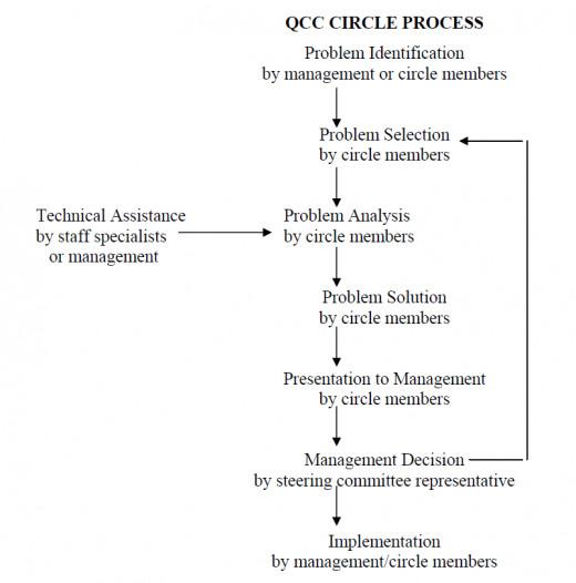 Quality Circle Process
