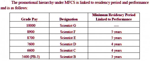 Govt. Scientist, Residency requirement
