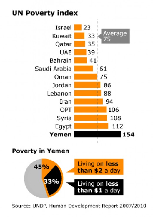 Indicators about Poverty in Yemen