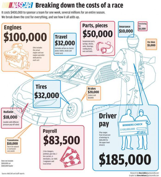 Costs to field a NASCAR team are staggering!