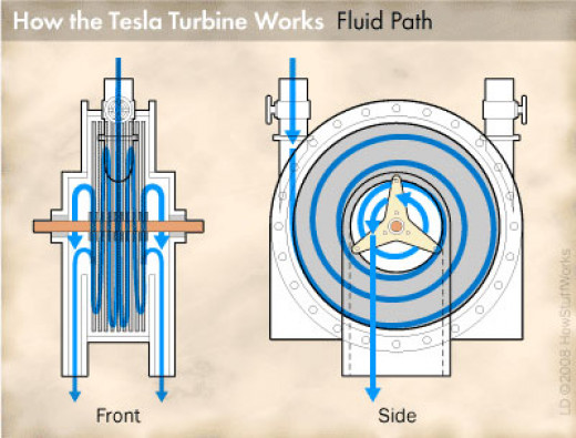 How the Tesla works