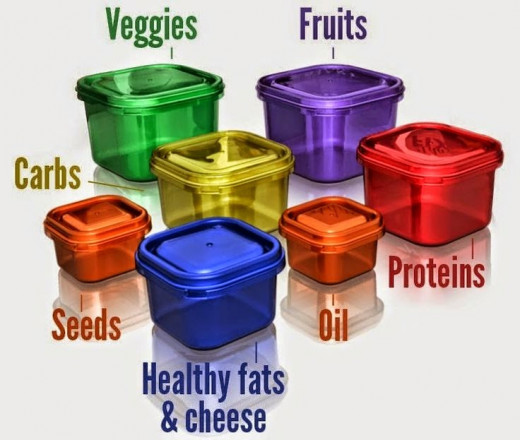 Easy to use color-coordinated portion control containers