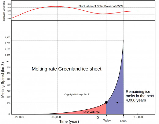 The current location of Greenland makes the ice sheet melt on a very low rate. In about 4,000 years from now it will be completely molten. The fluctuations in Solar power at 65N is caused by the Mylankovitch cycles. It plays hardly any role.