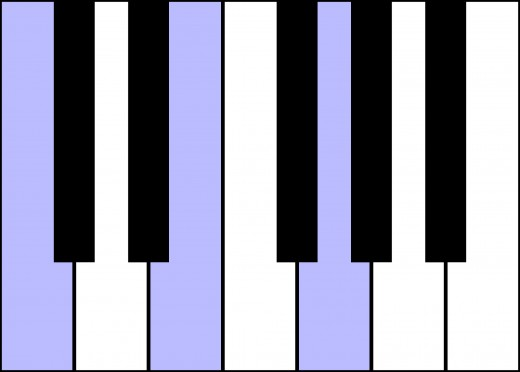 Example of a C Major Chord