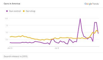 "After the shooting in San Bernardino, there were more searches for ""gun control"" than ""gun shops""- a shift from previous months"