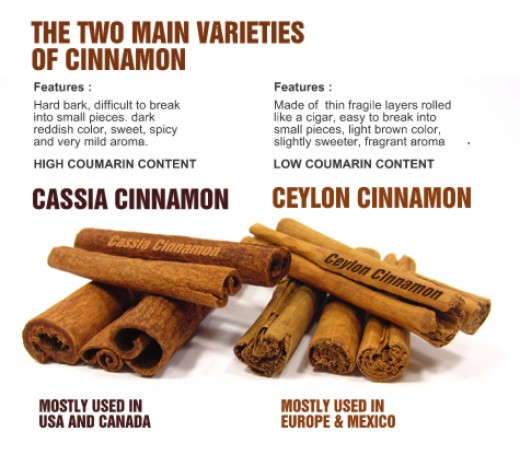 Two famous varieties of Cinnamon - Cassia and Ceylon