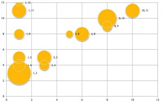 Solo bubble plot - major chord (key of A)