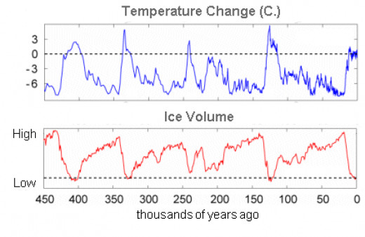Earth's temperatures have never been constant. But when the reference points are dislocated the interpretations may be false.