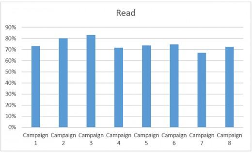 Create a good campaign