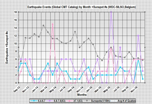 Recent monthly worldwide seismic activity for earthquakes of at least 6.4 magnitude (in 3 tiers), plus monthly sunspot activity.