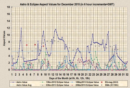 Astro and Eclipse Aspect Values for December 2015 with sunspots and earthquakes.