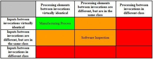 Table 1 – Process repetitiveness classification