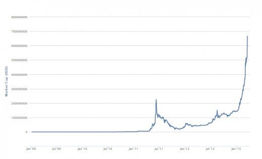 Rise of Bitcoins, since their creation in 2009.