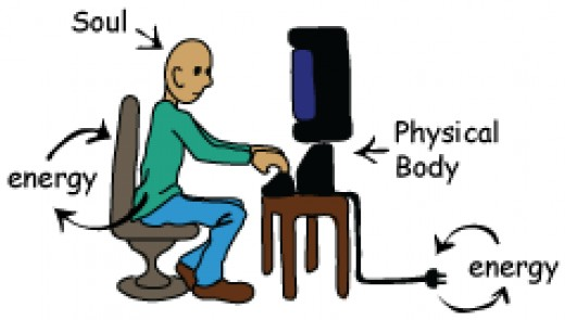 Perhaps this picture portrays us better; the computer is our physical body, the person running the computer is the soul.  When the person gets up and walks away, some of the information that is in the computer walks away as well.