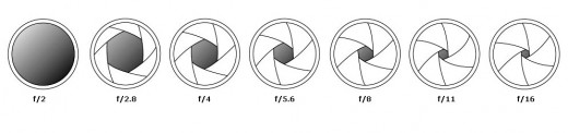 This shows the various settings of the lens, changing the amount of light entering the lens.