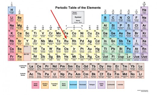 Ruthenium is also known as Ru44.