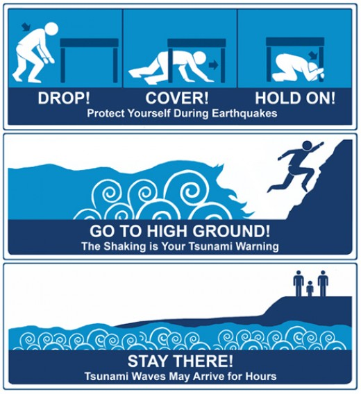 Prepration for a Tsunami