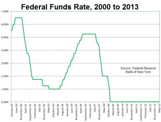 Federal Interest rates from 2000 to 2013