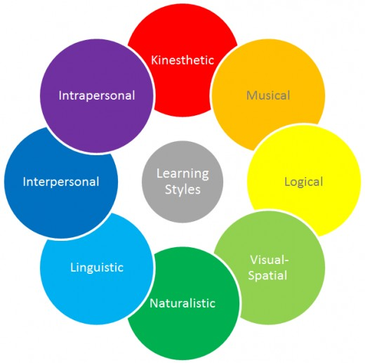 teaching and learning styles pdf