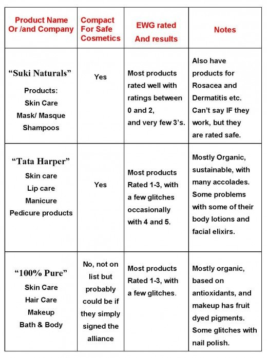 Safer and greener cosmetics in chart form.