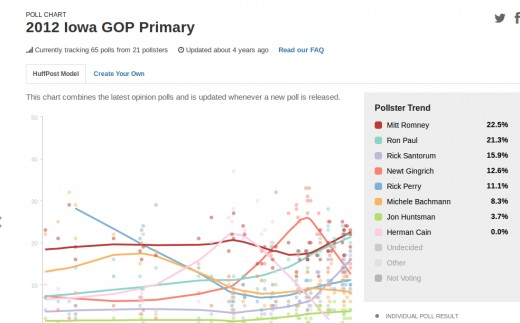 Huffington Post Iowa Pre-Caucus Polls