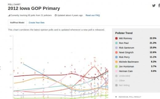 Huffington Post Iowa Pre-Caucus Polls