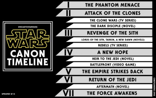 New Star Wars Universe Canon Timeline