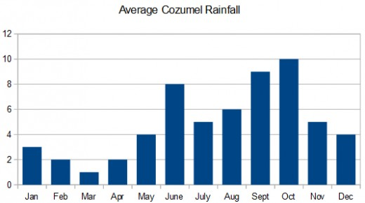 Average rainfall in Cozumel by month. Data source: Mexico National Water Commission. Graphic © Scott Bateman