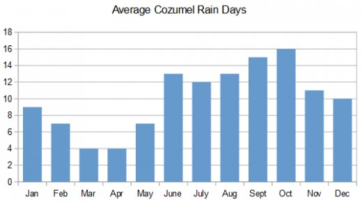 Average days with rain by month. Data source: Mexico National Water Commission. Graphic © Scott Bateman
