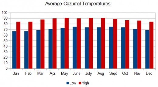 Average Cozumel temperatures in Fahrenheit by month. Data source: Mexico National Water Commission. Graphic © Scott Bateman