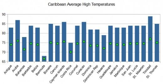 Average high temperatures in Fahrenheit for major Caribbean destinations. © Scott Bateman