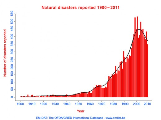 Note: The graphs for increased trends in natural disasters is the same trend as that for CO2 emissions.