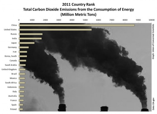 China and the U.S. are far ahead of emissions pollution charts compared to other nations like Russia who fall much shorter. The top three polluters, China, the U.S and the European Union account for close to 50% of all global emissions.