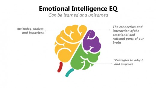 A strong sense of Integrity is associated with the gifts of learned Emotional Intelligence.
