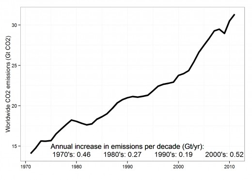 This simple graph shows the the stark increase in world emissions pollution since 1970 that continues and is fact and trend no one can deny.