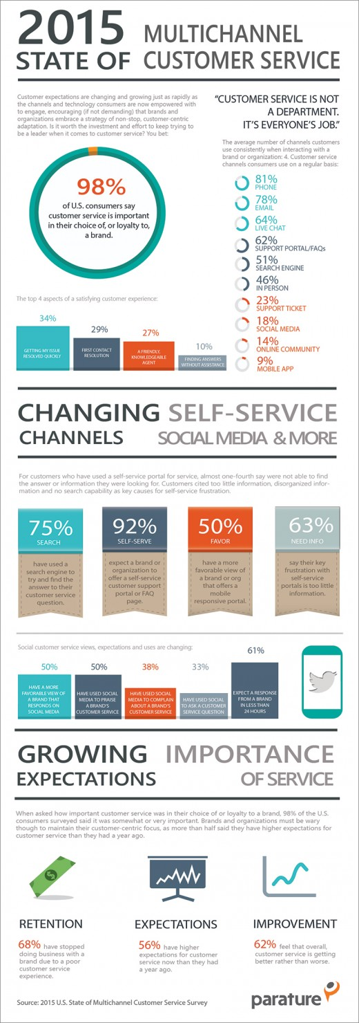 Infographic for the State of Multi-channel Customer Service