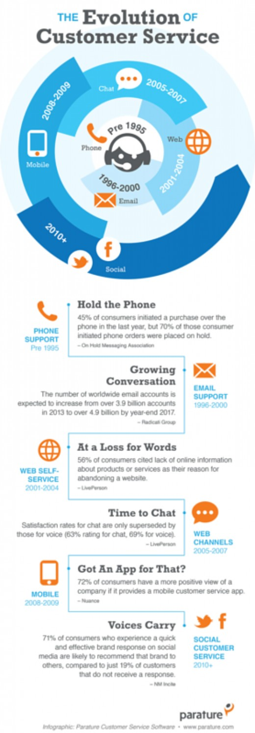 Infographic for The Evolution of Customer Service