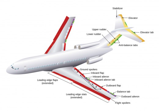 What are the most important parts of an airplane? | hubpages