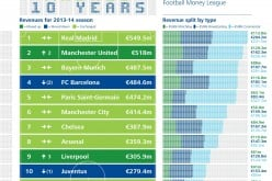 Despite Economic Slowdown, Football Clubs Earnings Are On The Rise. How Do Football Clubs Make Money?