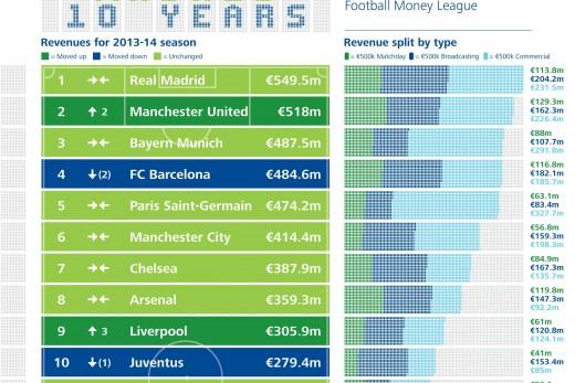 10 Top Earning Football Clubs