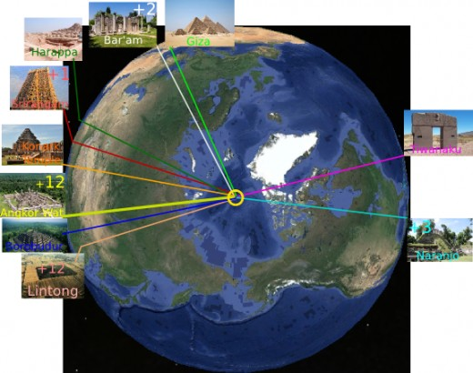There are many ancient temples and pyramids oriented to the current North pole. Of the 280 selected structures 44 of them are exactly oriented to the current North pole. How coincidental is that?