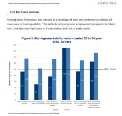 Single Black Women Shortage: 170 Single Black Men For Every 100 Black Women
